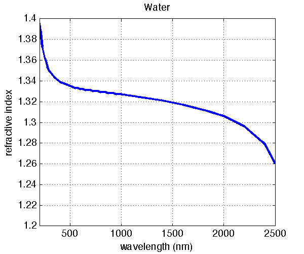 water and ice data